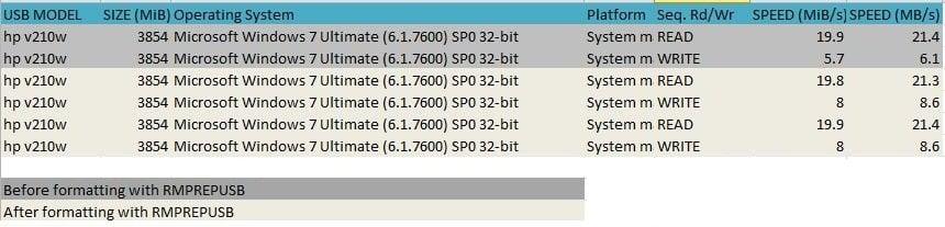 RMPrepUSB: Instalar Windows en USB, Acelerar USB y hacer más con él 1
