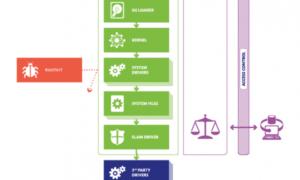 Cómo asegurar el proceso de arranque de Windows 10
