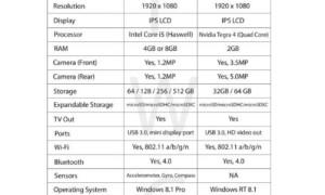 Cuadro comparativo: Microsoft Surface 2 vs. Surface Pro 2