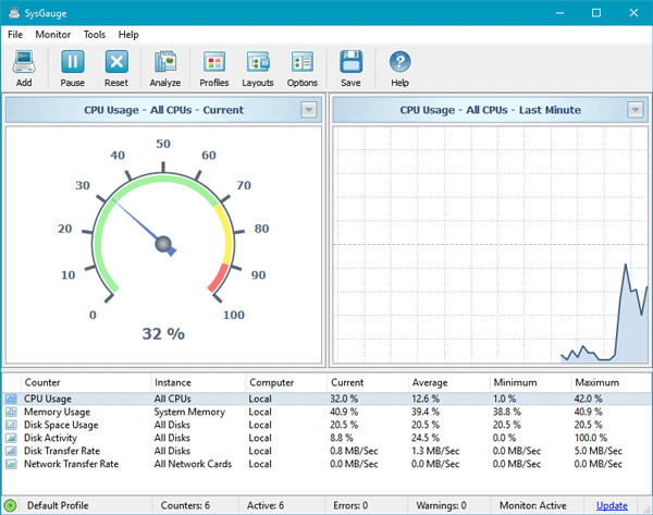 SysGauge es un sistema gratuito y un software de monitorización del rendimiento para Windows 1