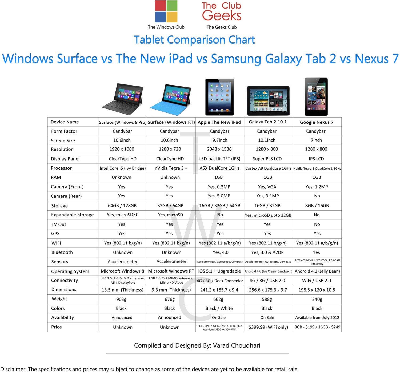 ¿Cómo se compara la tableta Microsoft Surface con el iPad de Apple?