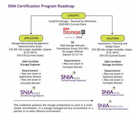 Las mejores certificaciones de TI para los novatos para que comiencen su carrera profesional