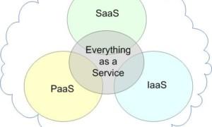 Mejores servicios de Cloud Computing