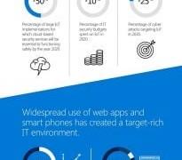 Infografía: IO Retos y amenazas en materia de seguridad