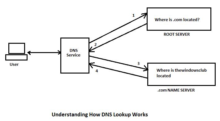 Comprensión de la búsqueda de DNS: Una guía de 101 para DNS