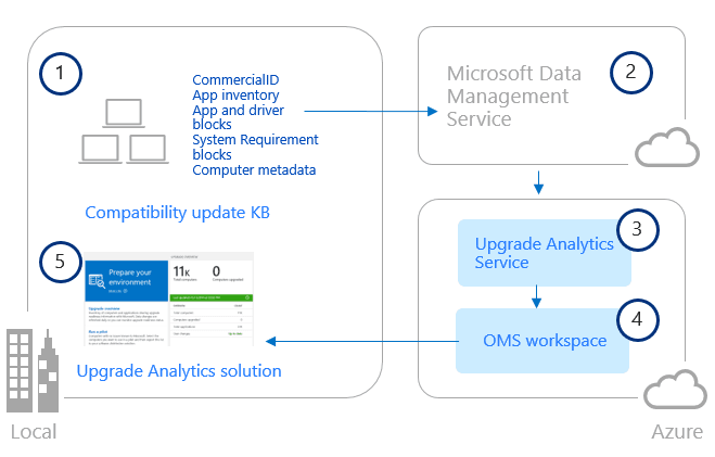 Servicio de análisis de Windows Upgrade Analytics: Administración de actualizaciones de Windows en empresas