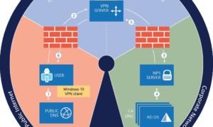 Despliegue siempre en VPN con el acceso remoto en Windows 10