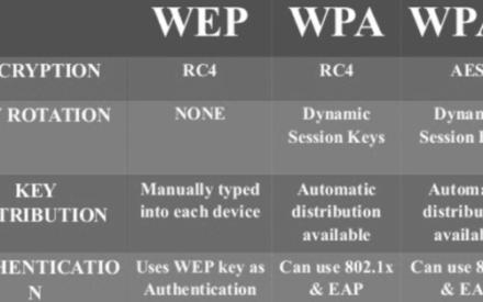 Diferencia entre los protocolos WPA, WPA2 y WEP Wi-Fi