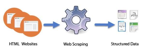 ¿Qué es el raspado Web, la recolección Web o la extracción de datos Web?