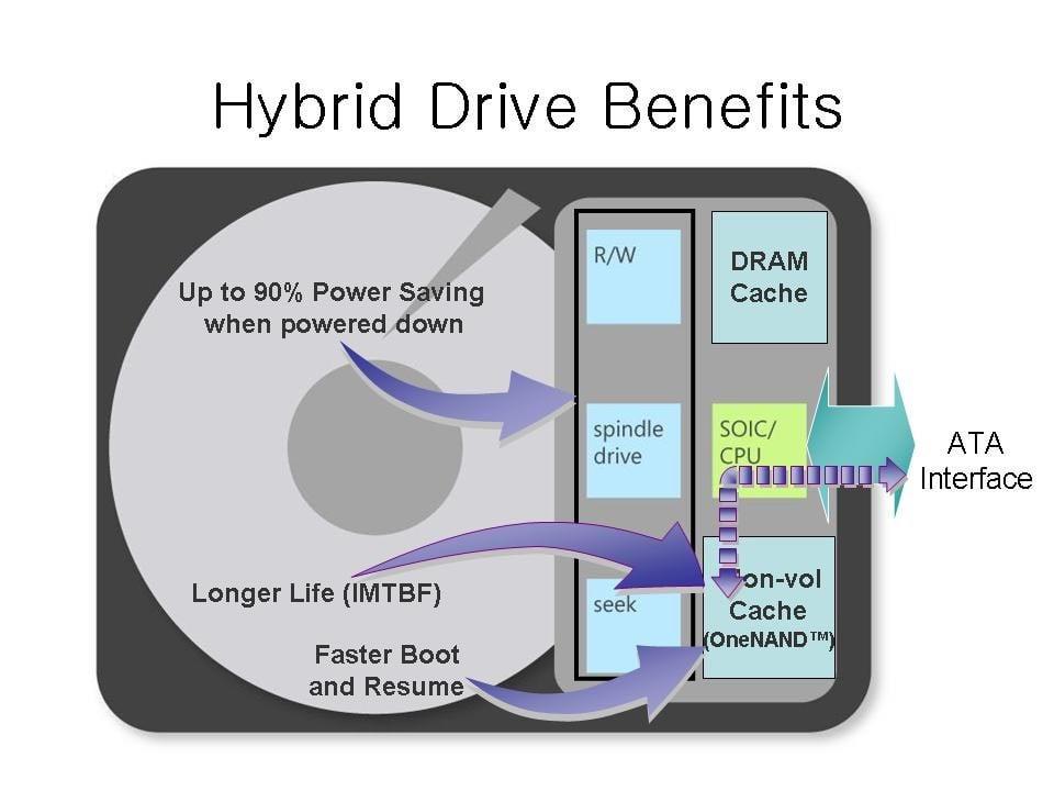 ¿Qué es una unidad híbrida? ¿Son mejores que las HDD, SSD?