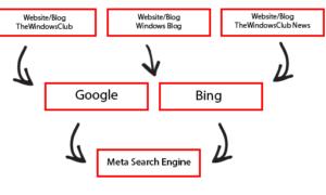 Lista de los mejores motores de búsqueda Meta en Internet