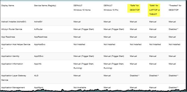 ¿Qué servicios de Windows 10 puede desactivar de forma segura?