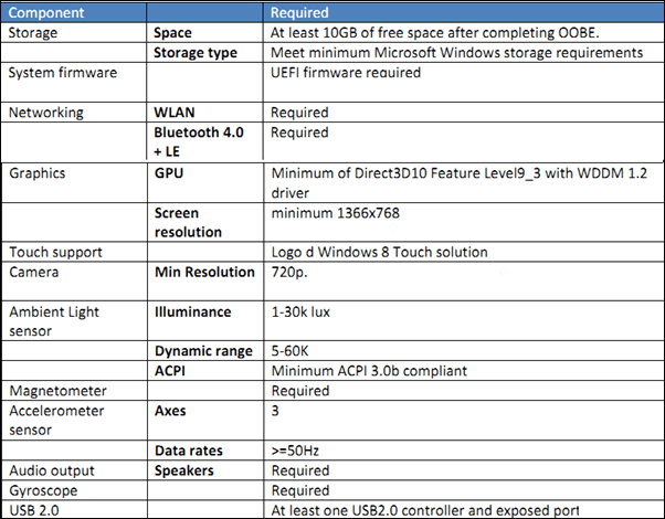 Tabletas de Windows 8: Los documentos de requisitos de certificación de hardware revelan características