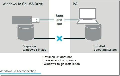 La característica Windows To Go pone una copia corporativa de Windows en una unidad USB