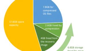 Compresión del sistema en Windows 10
