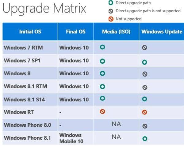Windows 10 upgrade path and process 2