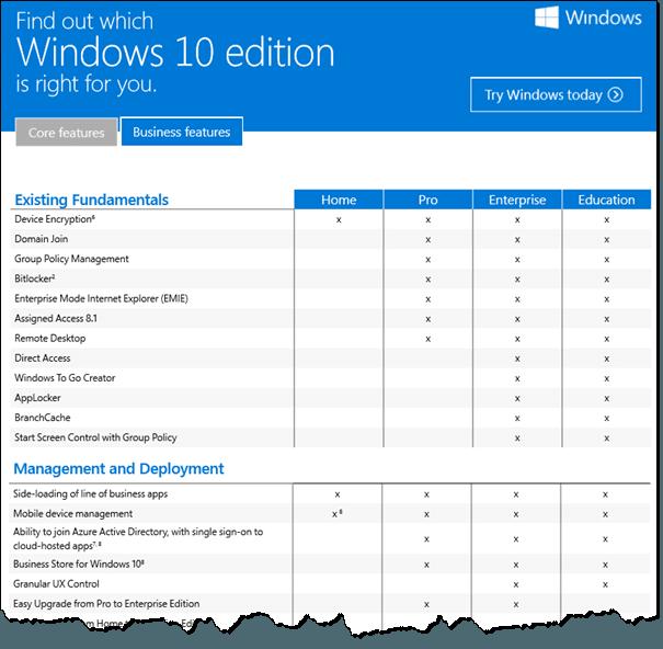 Comparación de las ediciones de Windows 10. ¿Cuál es el adecuado para usted?