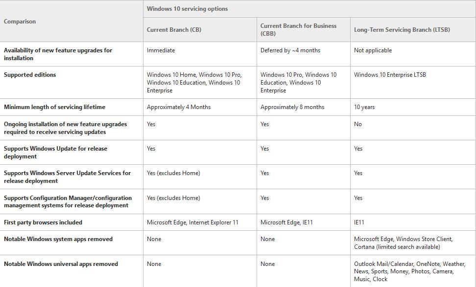 Sucursales de servicio de Windows 10 y entrega de actualizaciones