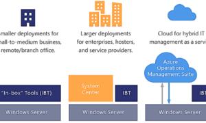 Centro de administración de Windows: Gestionar servidores, clústeres, infraestructura hiperconvertida