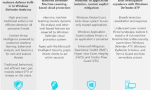 Windows Defender se ha convertido en una completa herramienta de protección contra el malware