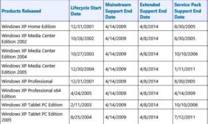 Los riesgos de permanecer con Windows XP después del final de la vida útil