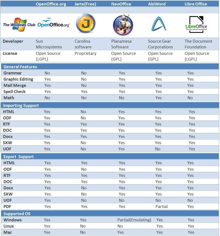 Comparación del mejor software de procesador de texto gratuito para Windows