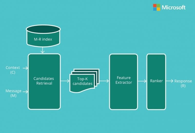 Todo lo que necesitas saber sobre Microsoft Ruuh, el chatbot basado en AI