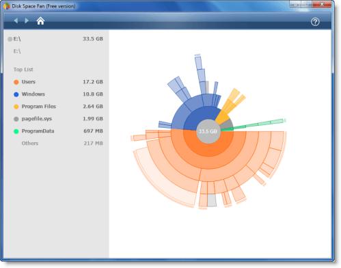 Software gratuito de análisis de espacio en disco para Windows 10/8/7