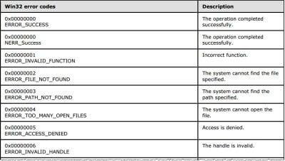 Errores de Windows, mensajes de error del sistema y códigos: Lista completa y significado 1