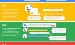 La comprobación de contraseñas de Google le protegerá de las filtraciones de datos.