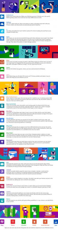 Una experiencia en todos los dispositivos Windows - Infografía de Microsoft 2