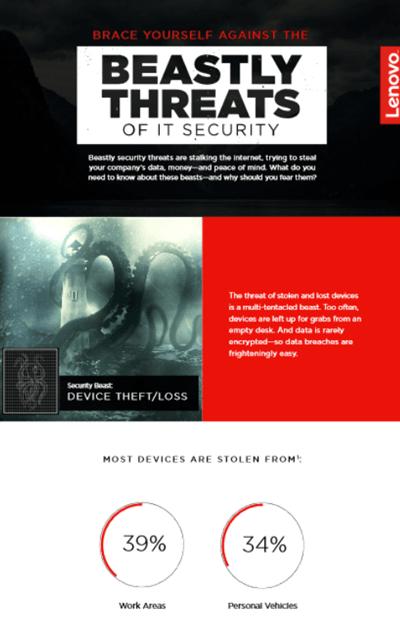 Infografía sobre las amenazas bestiales de la seguridad de TI