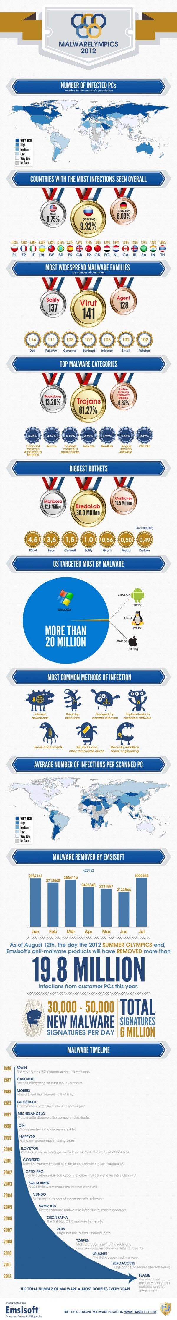 Malwarelympics: Infografía sobre el malware Hall of Shame