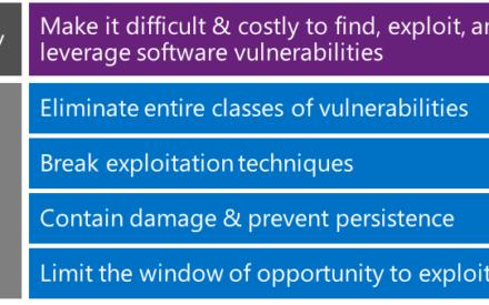 Ataques de ejecución de código remoto y pasos de prevención