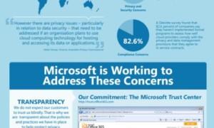 Principios de privacidad de Microsoft en Cloud Computing