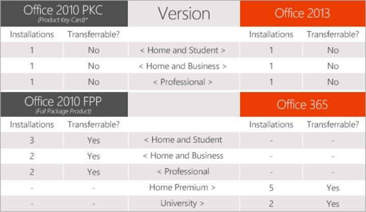 Office 2013 y Office 365: Explicación de licencias, instalación y transferibilidad
