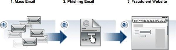 Tenga cuidado con las estafas y fraudes fiscales en línea y manténgase a salvo! 1