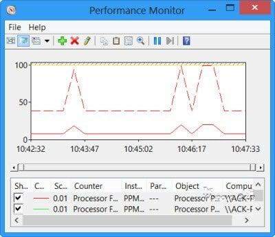 Cómo usar Perfmon o Performance Monitor en Windows 10/8/7