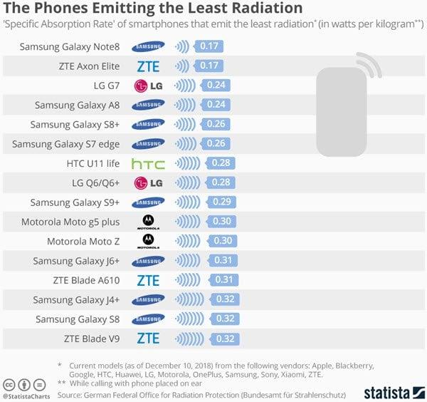 Lista de teléfonos móviles con las emisiones más altas y más bajas 93
