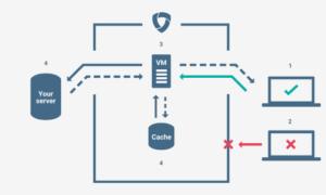 Obtenga protección gratuita DDoS para su sitio web con Google Project Shield