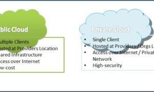 Explicación de la diferencia entre cloud pública y cloud computing privada