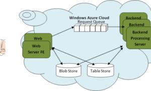 Descripción del almacenamiento de notas, colas y tablas en Windows Azure