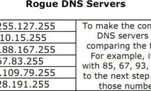 Compruebe si el DNSChanger malintencionado ha cambiado su configuración de DNS