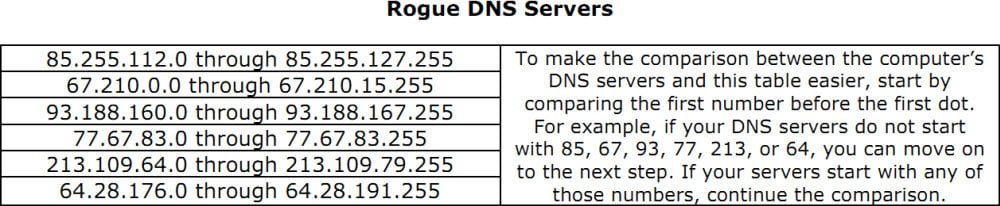 Check if the malicious DNSChanger changed your DNS 3 settings