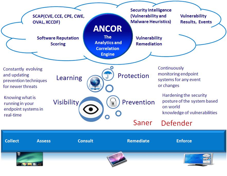 SecPod Saner Gratis: Explorador de vulnerabilidades avanzado para Windows 10/8/7