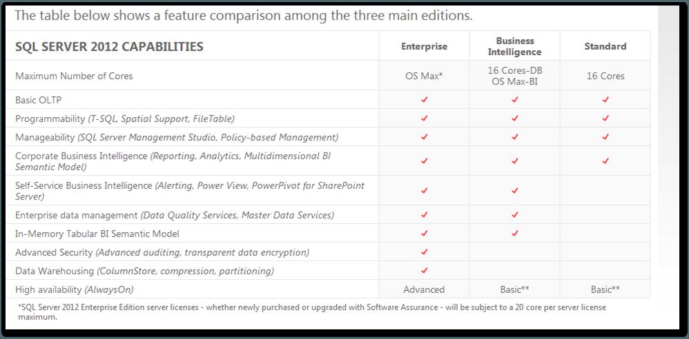 Revisión de las ediciones de Microsoft SQL Server y comparación de funciones