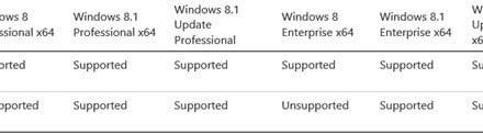¿Qué sistemas operativos son compatibles con Surface Pro y Surface Pro 2?