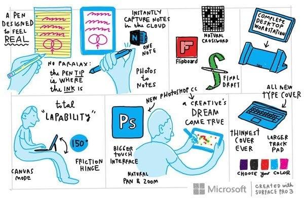 Especificaciones, características, imágenes y vídeo de Surface Pro 3 3