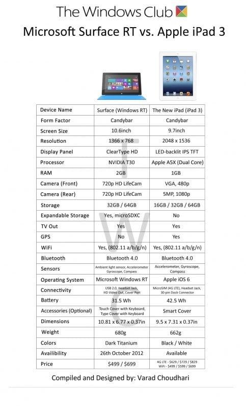 Características de Surface que hacen que el iPad parezca anticuado