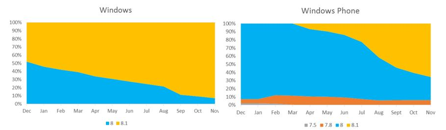 Tendencias de informes y descargas de Windows y Windows Phone Store 1